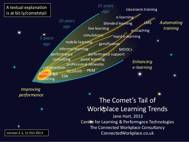 uczenie się pracowników
